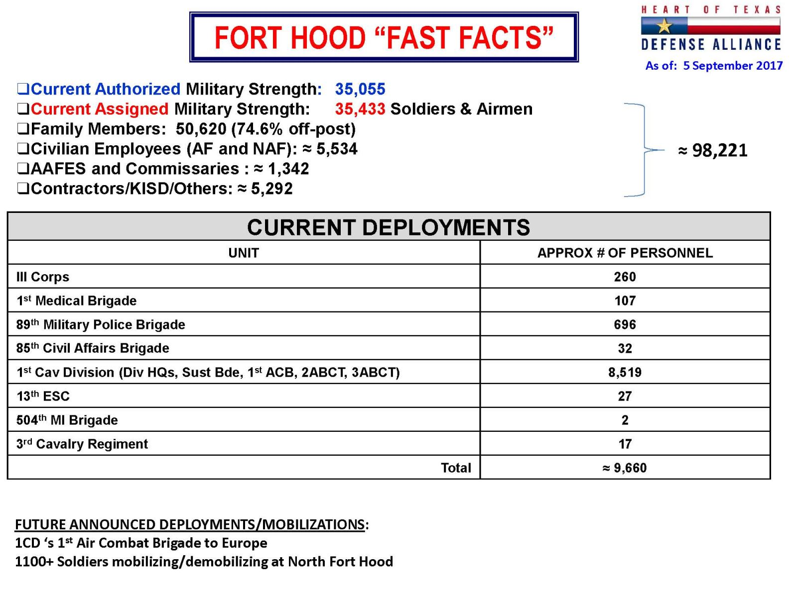 worksheet Division Fast Facts division fast facts cartesian coordinates worksheet 100 fort hood september 2017 fa